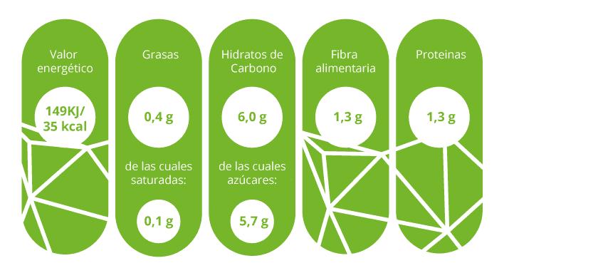 Información nutricional calabacín