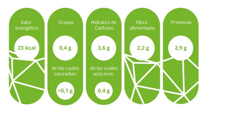 Información nutricional espinacas
