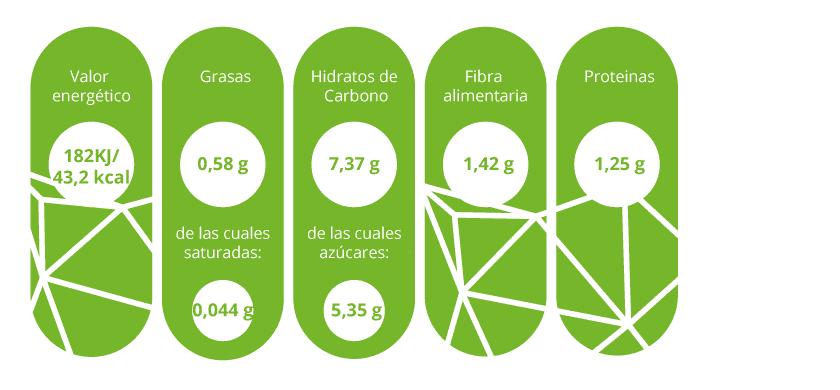Información nutricional cebolla